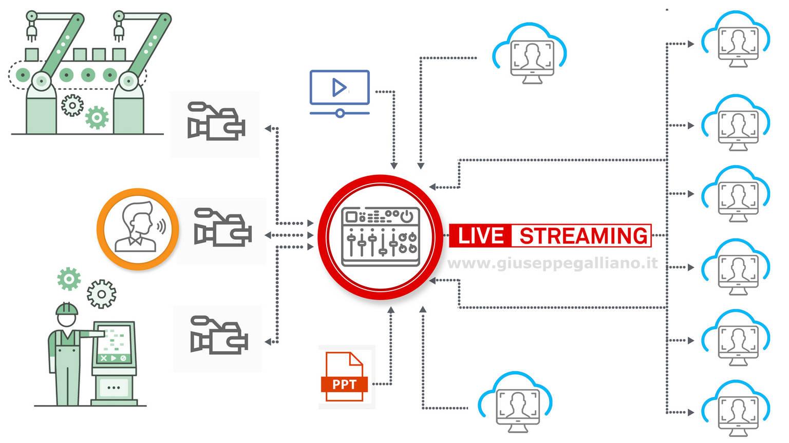 diretta streaming opzione quattro