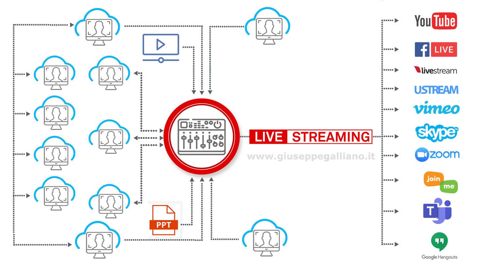schema streaming tre