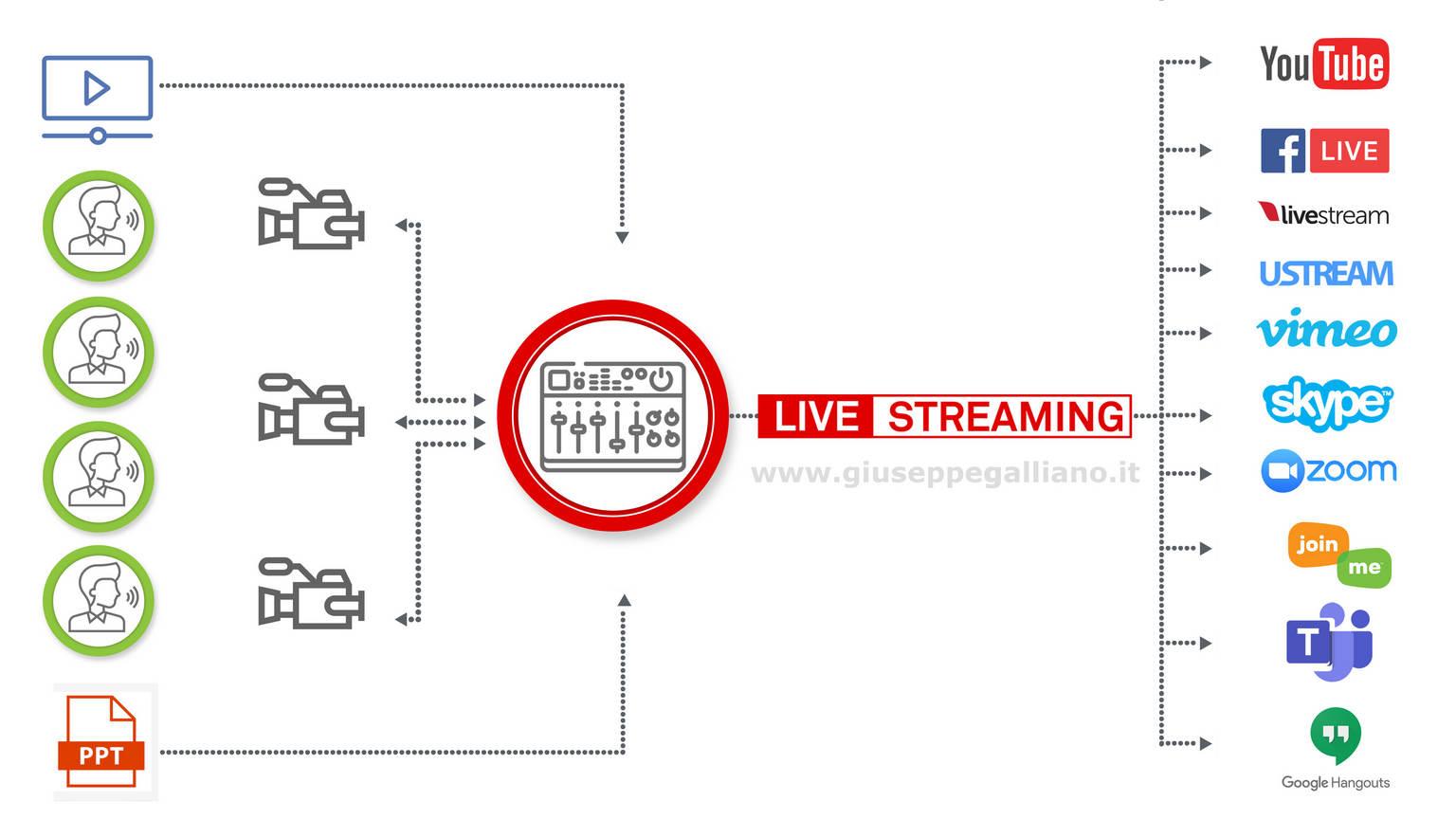 diretta streaming opzione uno